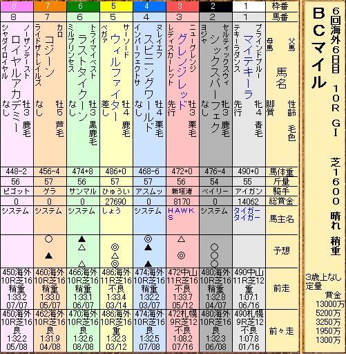 BCマイル12S出馬表