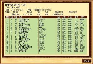 CBC賞(14S結果)