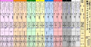 阪神JF(14S出馬表)