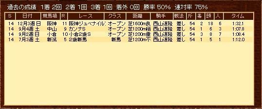ハウナチュラル(出走履歴)