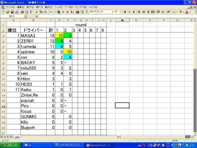 point表2