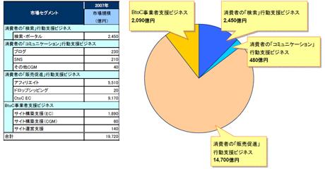 2007調査