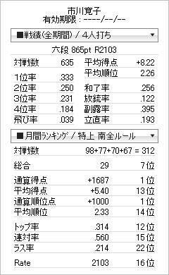 tenhou_prof_20080529.jpg