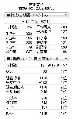 tenhou_prof_20080605.jpg