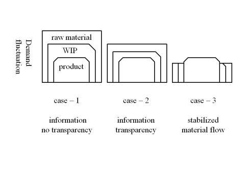 materialflow