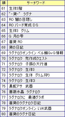 61-80
