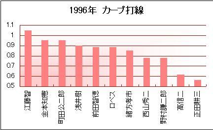 1996年カープ打線(100打席以上)