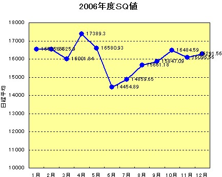 2006年 SQ値