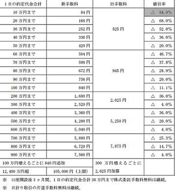 岩井証券新手数料