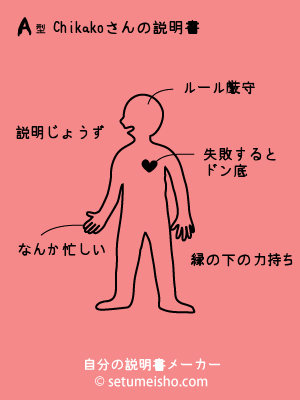 説明書Chikako