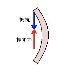 陰力と抵抗~非関節
