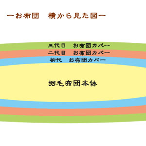 羽毛布団5