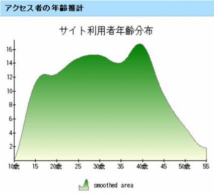 なかのひと.jp - 年齢推計
