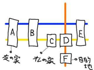 分かりにくい簡略路線図