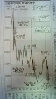 日経20年の歴史
