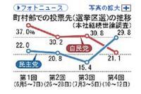 yomiuri20070714 グラフ