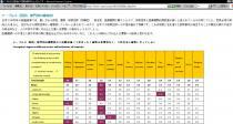 世界腐敗バロメータ2006の発表06