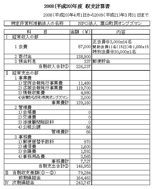 2008(平成20)年度収支計算書<a href=