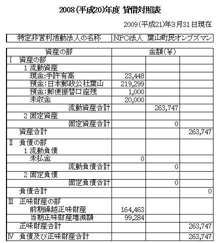 2008(平成20)年度貸借対照表