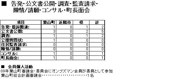 活動報告4