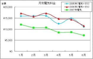 電気代グラフ