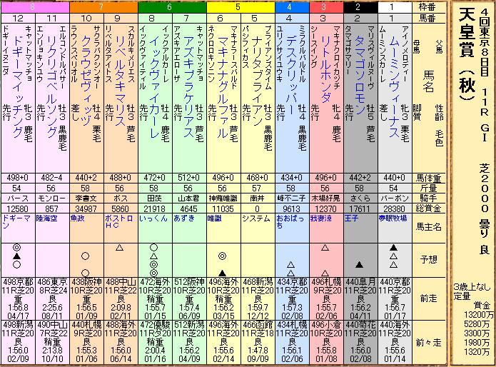 32s天皇賞秋