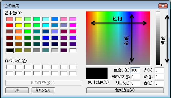 色相、彩度、明度