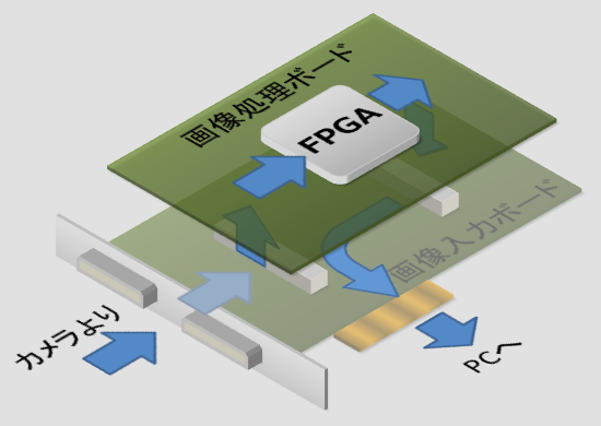 FPGA画像処理ボード