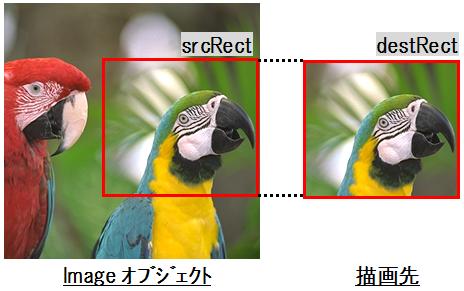 画像の拡大縮小(DrawImage)