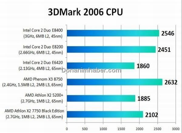 Erster Test des AMD Athlon X2 7750 BE -Computer Base