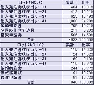 ロット比率20060308