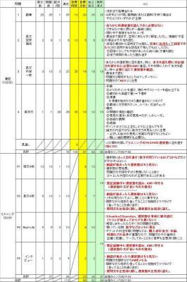 英検1級1次受験コツ