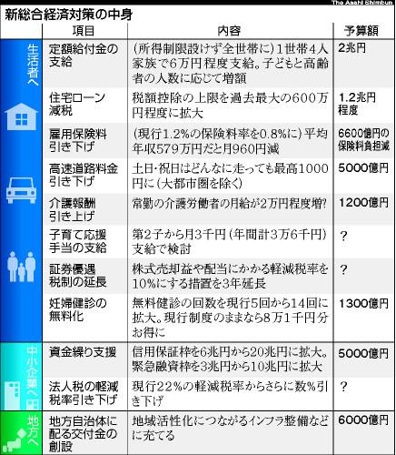 新総合経済対策(asahi.comより)