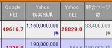 ホームページ制作者によるSEO対策と副業のススメ:キーワード「Yahoo」でのKEI値