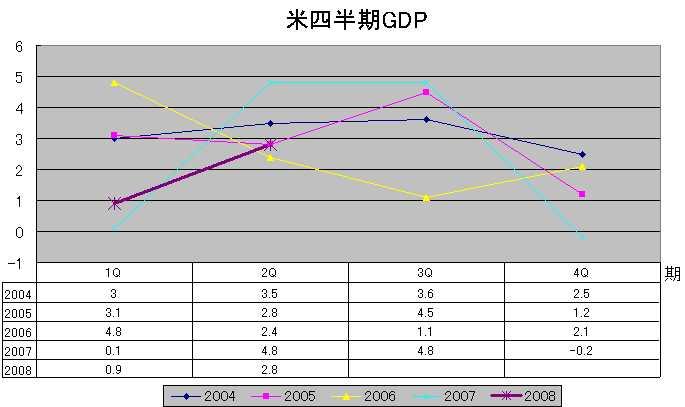 米四半期GDP