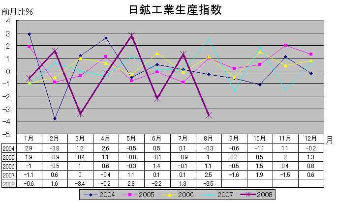 日鉱工業生産指数