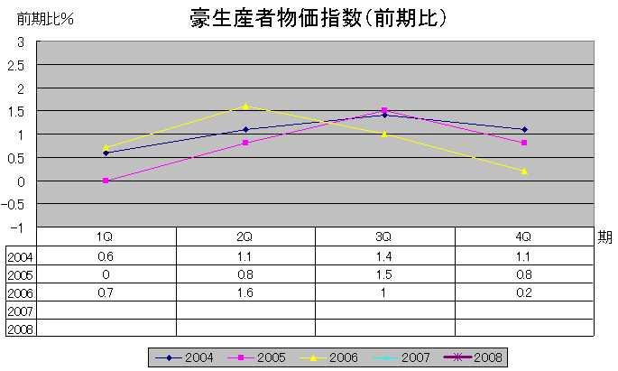 豪生産者物価指数(前期比)