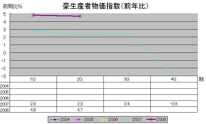 豪生産者物価指数(前年比)