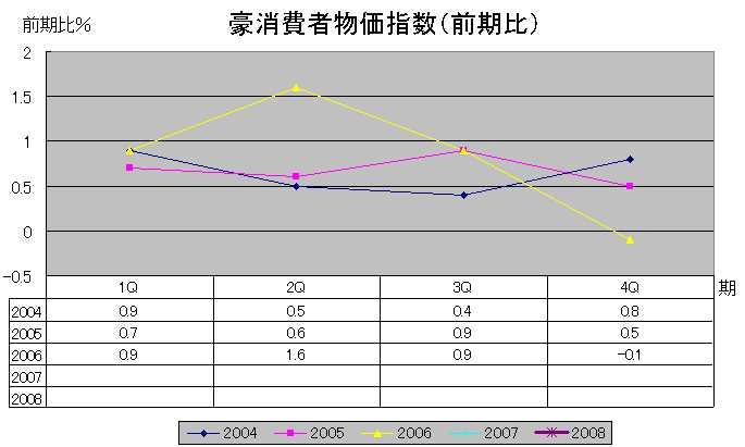 豪消費者物価指数(前期比)