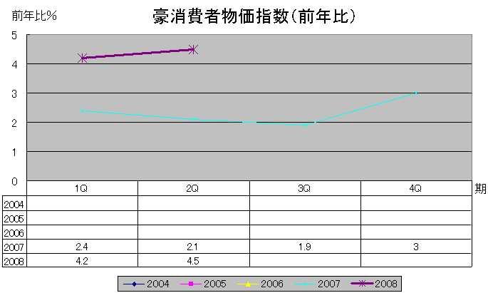 豪消費者物価指数(前年比)
