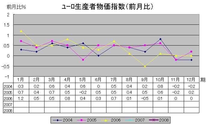 ユーロ生産者物価指数(前月比)
