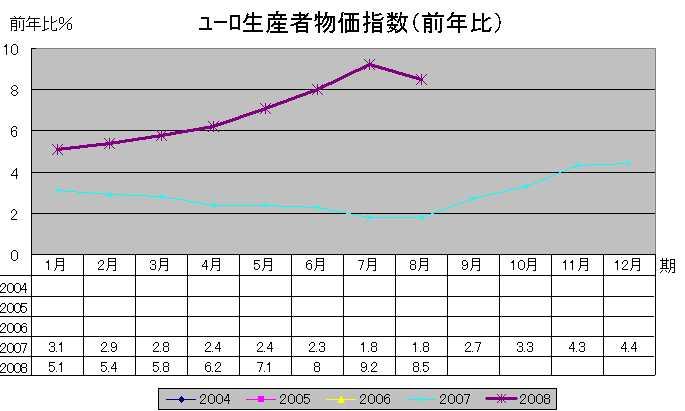 ユーロ生産者物価指数(前年比)