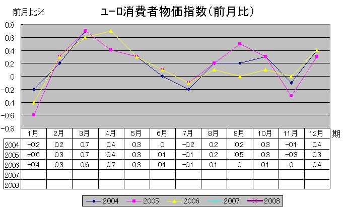 ユーロ消費者物価指数(前月比)