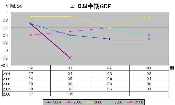 ユーロGDP(前期比)