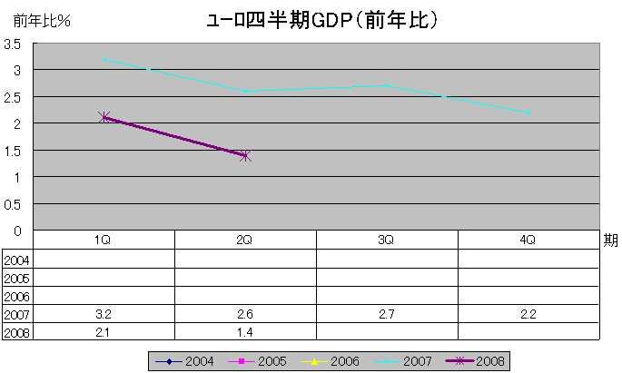 ユーロGDP(前年比)