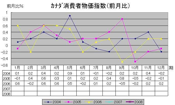加消費者物価指数(前月比)