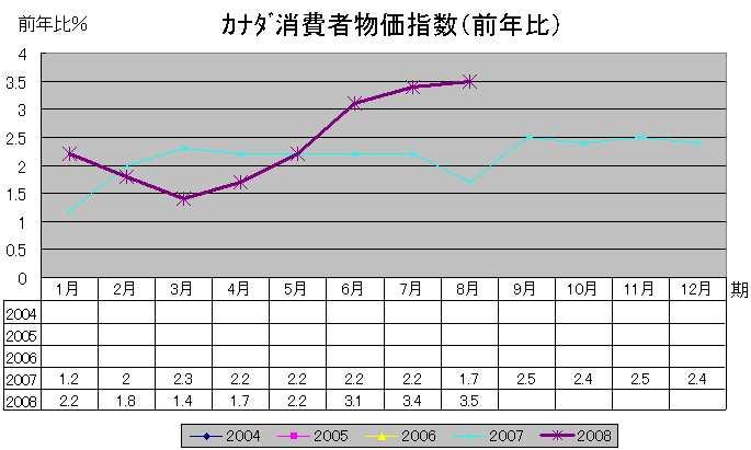 加消費者物価指数(前年比)