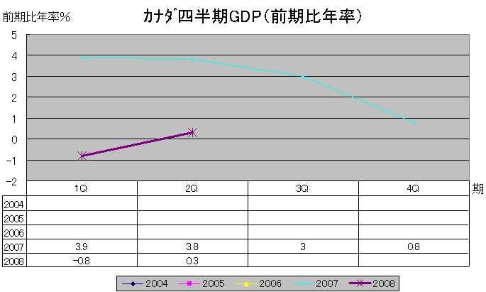 加GDP(前期比年率)