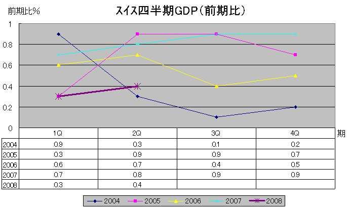 スイスGDP(前期比)