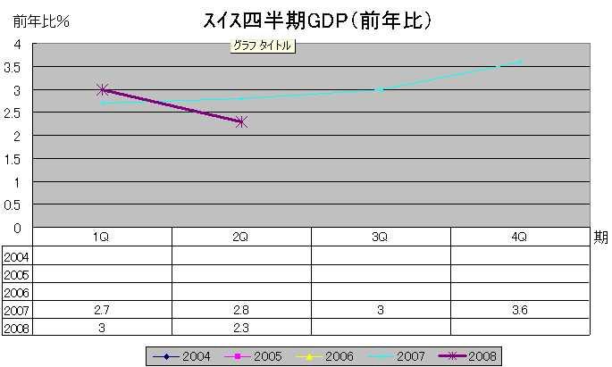 スイスGDP(前年比)